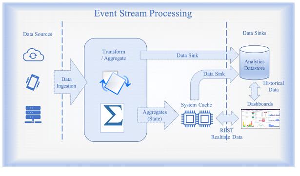 event-stream-processing